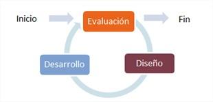 Un ciclo de SAM-1