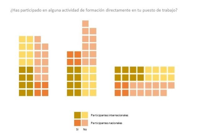 Distintas variantes de una misma representación gráfica transmiten mejor o peor los datos