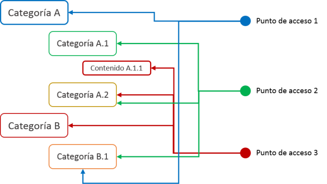estructura_cruzada